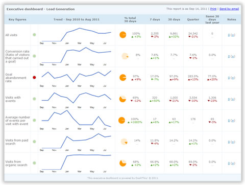 Lead Generation Dashboards For Google Analytics DashThis - Analytics dashboard template