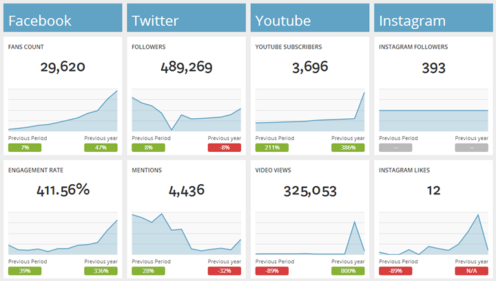 social-media-dashboard-youtube-facebook-twitter-2