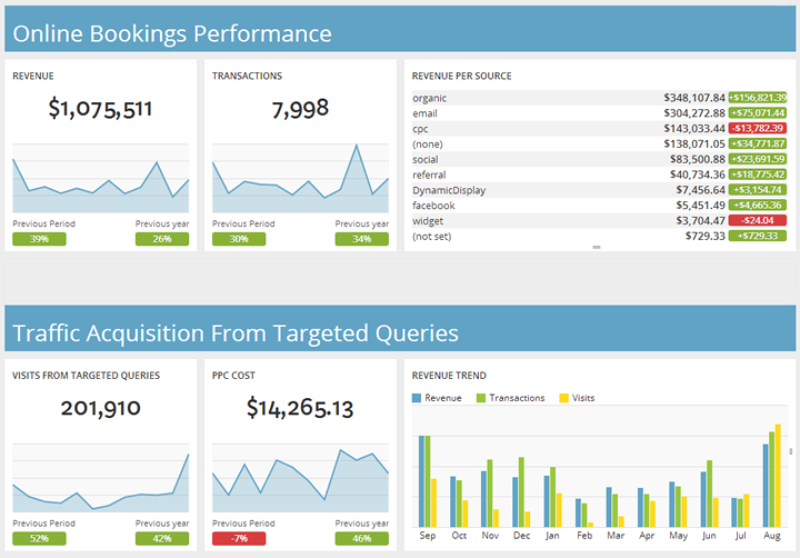 Google Analytics Dashboard Example for a Hotel Manager — DashThis