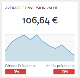 adwords-average-conversion-value-kpi