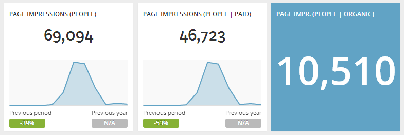 facebook-insights-dashboards-unique-people