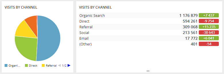 google-analytics-channel-grouping-social-2
