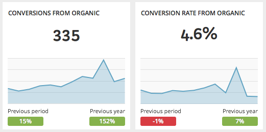 Organic traffic conversion number and conversion rate - SEO monthly report