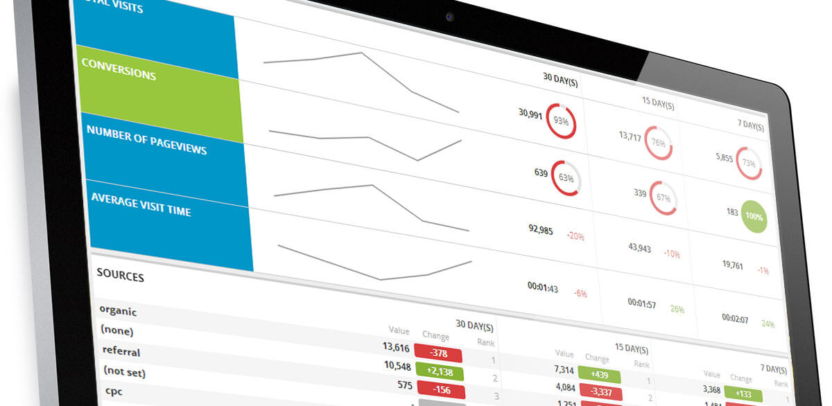 Dashboard reports for web analytics