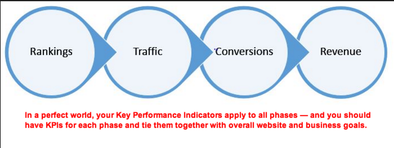 KPIs for each business goal