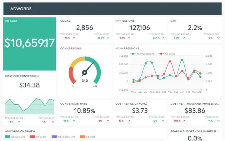 7 marketing report templates every digital marketer needs dashthis ppc report template maxwellsz