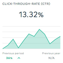 Click-Through-Rate
