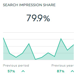 search impression share google adwords dashboard