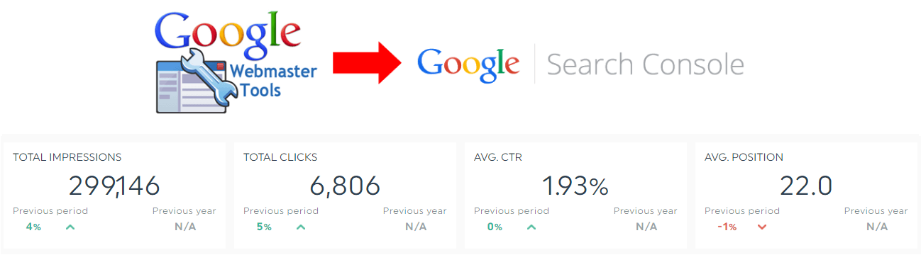 search console reports and dashboards