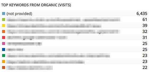 not provided - organic keywords in seo reports