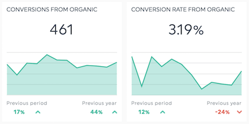 Conversions from organic and conversion rate - SEO monthly report