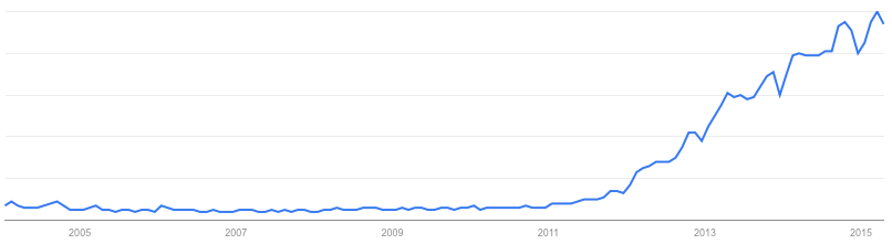 Big data query usage on google 2004