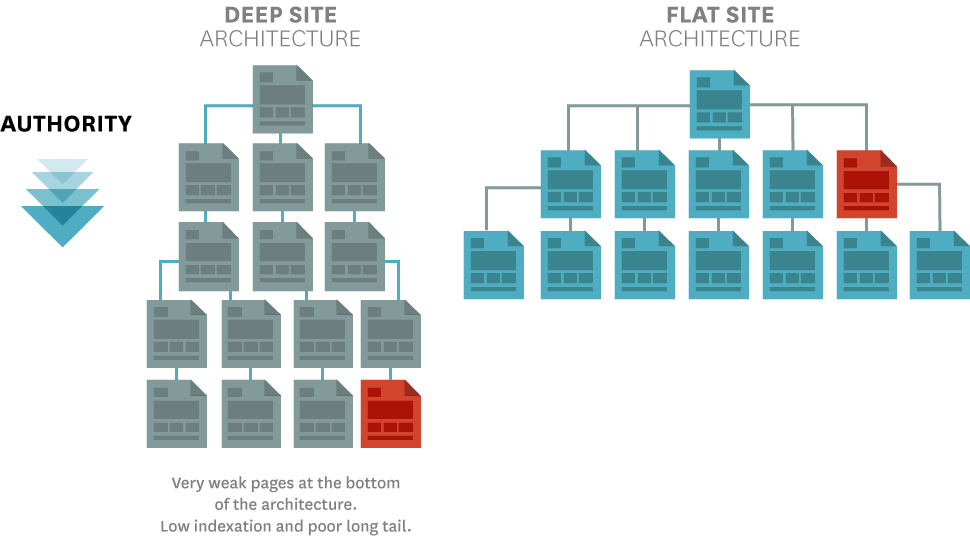 Deep site architecture vs flat site architecture