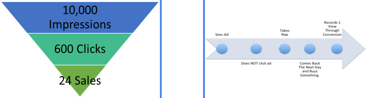 Ads sales funnel